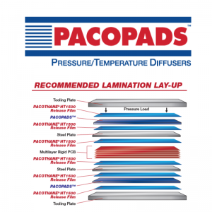 pacopads